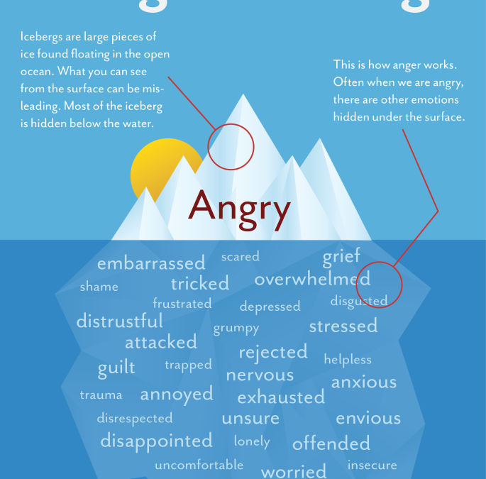 What Is Anger and Can It Be Treated?